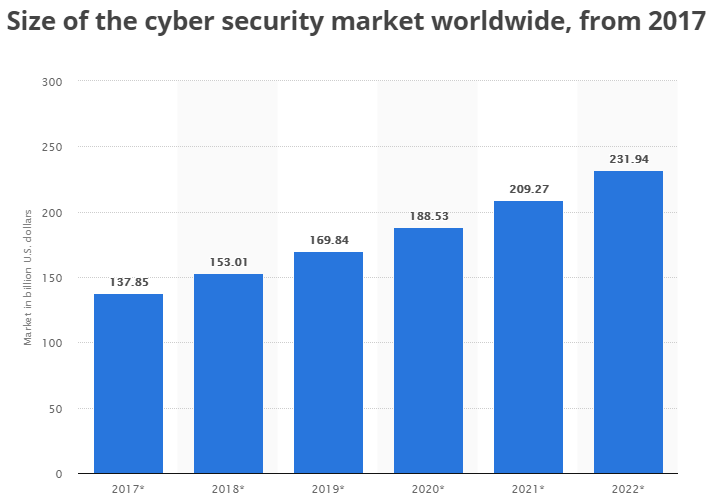 Size of the cyber=security market worldwide, from 2017